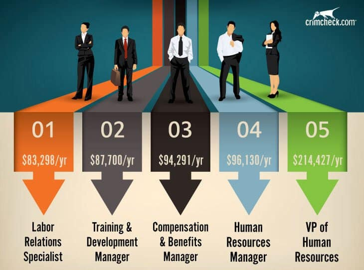 HR Salaries